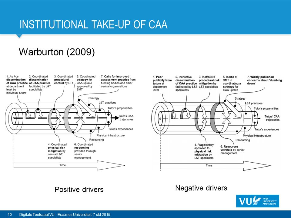 INSTITUTIONAL TAKE-UP OF CAA Warburton (2009) 10Digitale Toetszaal VU - Erasmus Universiteit, 7 okt 2015 Positive drivers Negative drivers