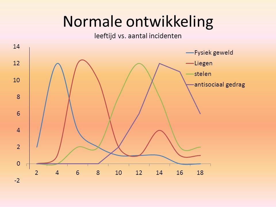 Normale ontwikkeling leeftijd vs. aantal incidenten