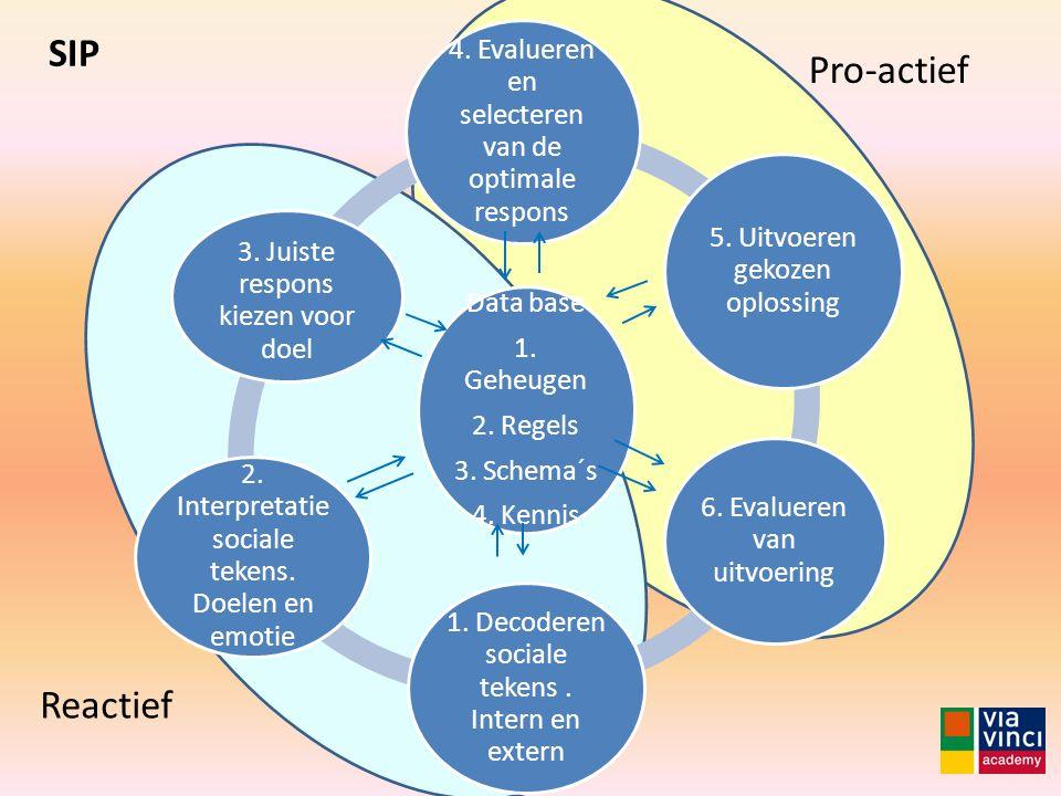 Data base 1. Geheugen 2. Regels 3. Schema´s 4. Kennis 4. Evalueren en selecteren van de optimale respons 5. Uitvoeren gekozen oplossing 6. Evalueren v