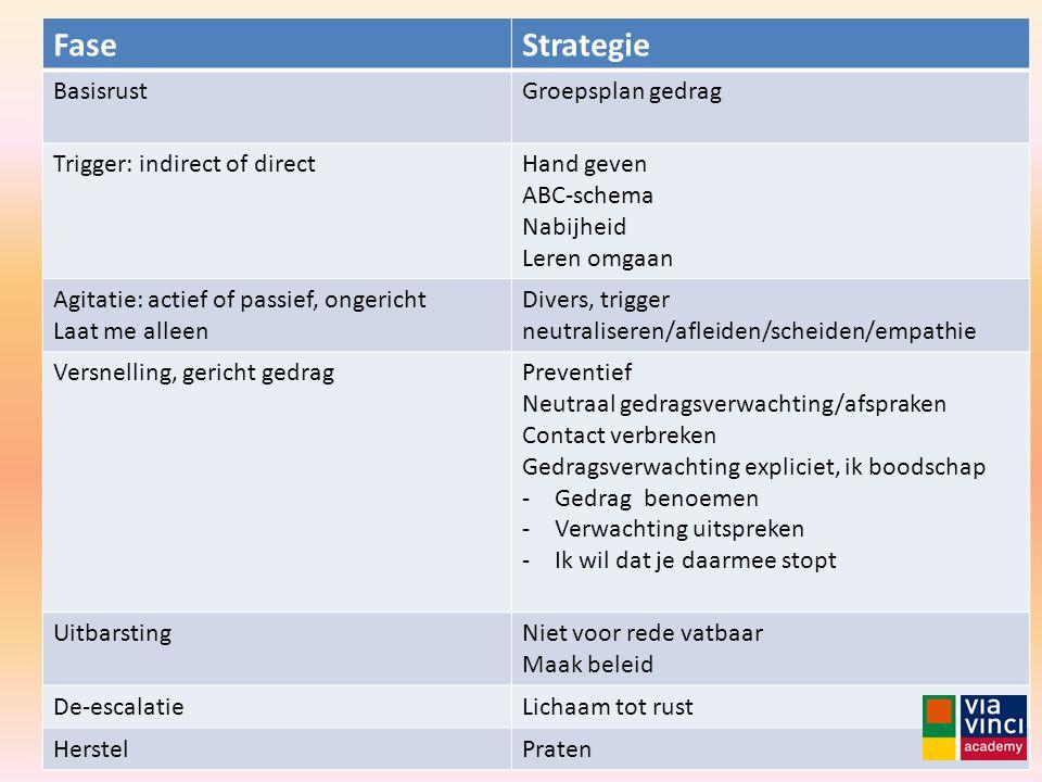 FaseStrategie BasisrustGroepsplan gedrag Trigger: indirect of directHand geven ABC-schema Nabijheid Leren omgaan Agitatie: actief of passief, ongerich
