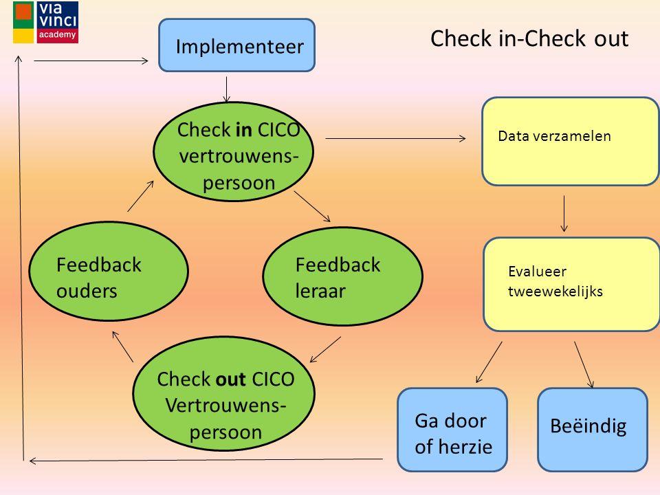Check in CICO vertrouwens- persoon Feedback leraar Feedback ouders Check out CICO Vertrouwens- persoon Data verzamelen Evalueer tweewekelijks Check in