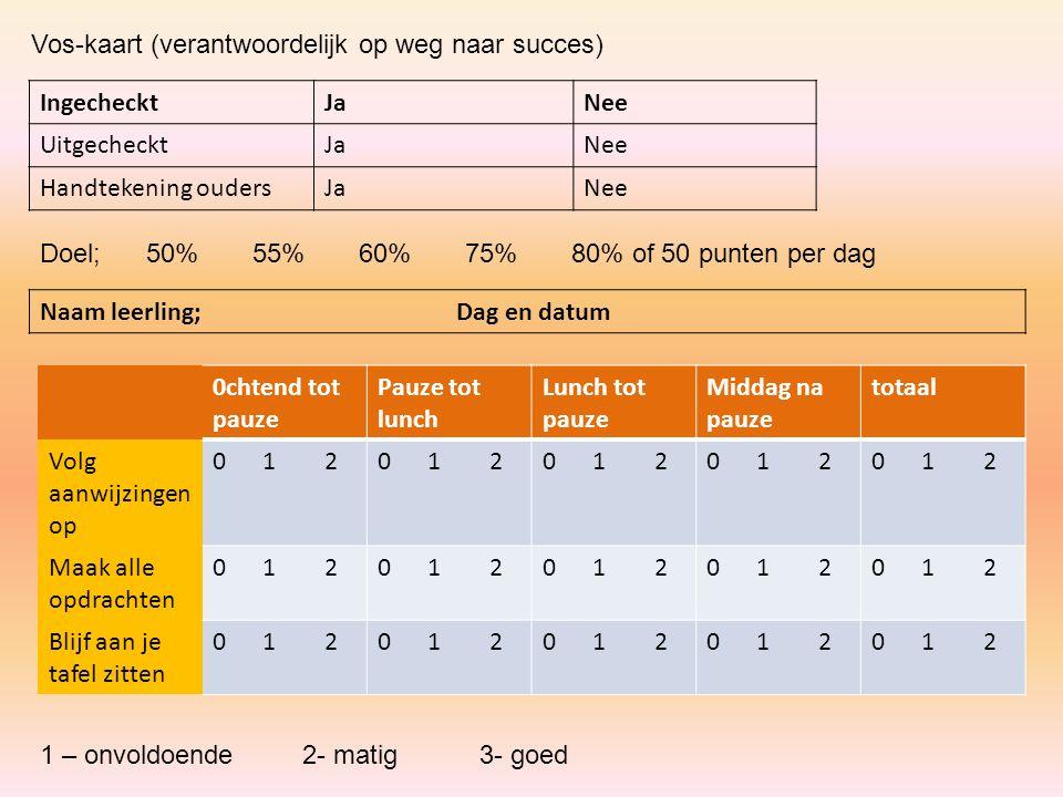Vos-kaart (verantwoordelijk op weg naar succes) IngechecktJaNee UitgechecktJaNee Handtekening oudersJaNee Doel; 50%55%60%75%80% of 50 punten per dag N