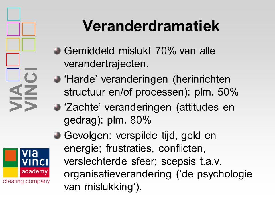 VIAVINCI Veranderdramatiek Gemiddeld mislukt 70% van alle verandertrajecten. 'Harde' veranderingen (herinrichten structuur en/of processen): plm. 50%