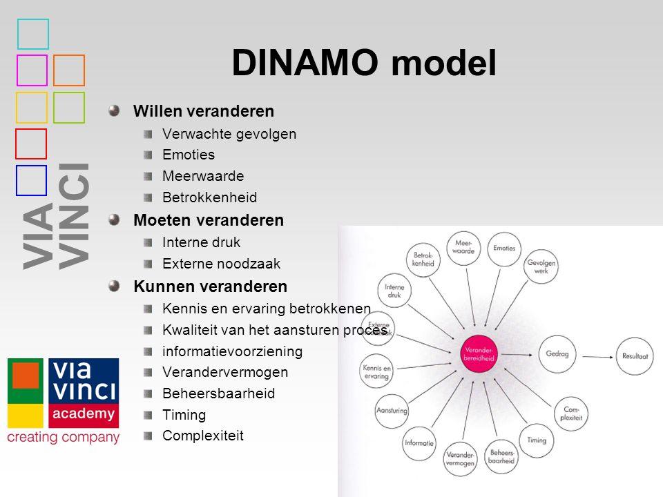 VIAVINCI DINAMO model Willen veranderen Verwachte gevolgen Emoties Meerwaarde Betrokkenheid Moeten veranderen Interne druk Externe noodzaak Kunnen ver