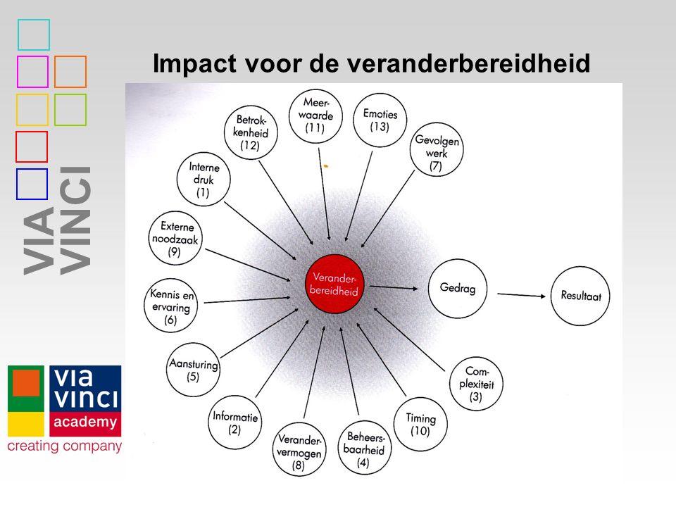 VIAVINCI Impact voor de veranderbereidheid