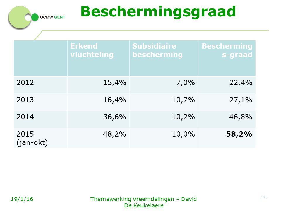 Beschermingsgraad Erkend vluchteling Subsidiaire bescherming Bescherming s-graad 201215,4%7,0%22,4% 201316,4%10,7%27,1% 201436,6%10,2%46,8% 2015 (jan-okt) 48,2%10,0%58,2% 13 - 19/1/16Themawerking Vreemdelingen – David De Keukelaere