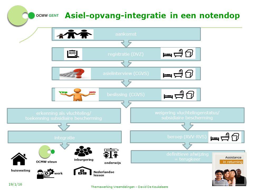 Asiel-opvang-integratie in een notendop Themawerking Vreemdelingen – David De Keukelaere 21 19/1/16 aankomst registratie (DVZ) asielinterview (CGVS) beslissing (CGVS) erkenning als vluchteling/ toekenning subsidiaire bescherming weigering vluchtelingenstatus/ subsidiaire bescherming definitieve afwijzing = terugkeer huisvesting integratie OCMW-steun werk inburgering Nederlandse lessen onderwijs beroep (RVV-RVS)