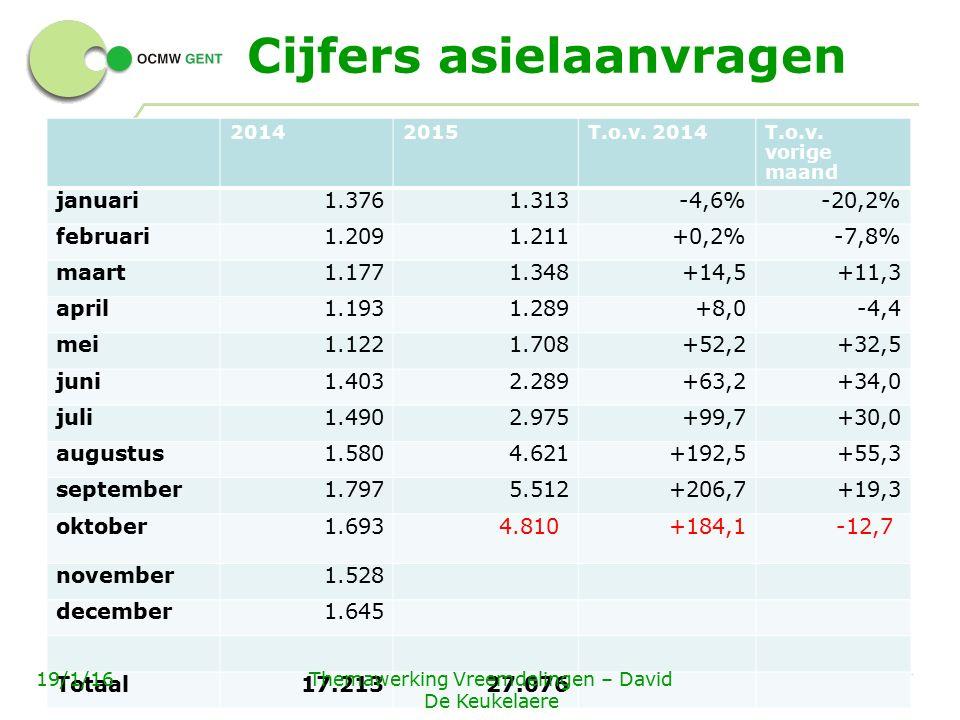 Cijfers asielaanvragen 4 - 20142015T.o.v. 2014T.o.v.