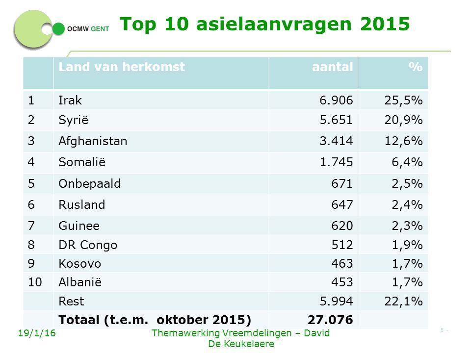 Top 10 asielaanvragen 2015 Land van herkomstaantal% 1Irak6.90625,5% 2Syrië5.65120,9% 3Afghanistan3.41412,6% 4Somalië1.7456,4% 5Onbepaald6712,5% 6Rusland6472,4% 7Guinee6202,3% 8DR Congo5121,9% 9Kosovo4631,7% 10Albanië4531,7% Rest5.99422,1% Totaal (t.e.m.