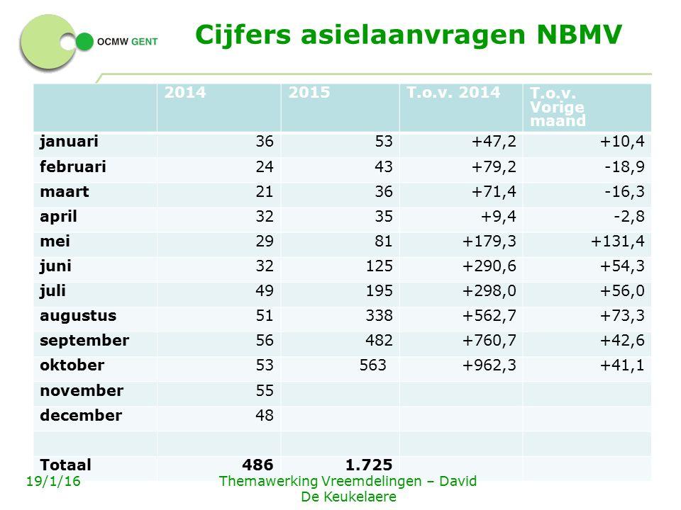 Top 5 asielaanvragen NBMV 2015 Land van herkomstaantal% 1Afghanistan88951,5% 2Syrië34419,9% 3Irak1629,4% 4Somalië935,4% 5Guinée372,1% Rest20011,6% Totaal (tot en met oktober 2015) 1.725 7 - 19/1/16Themawerking Vreemdelingen – David De Keukelaere