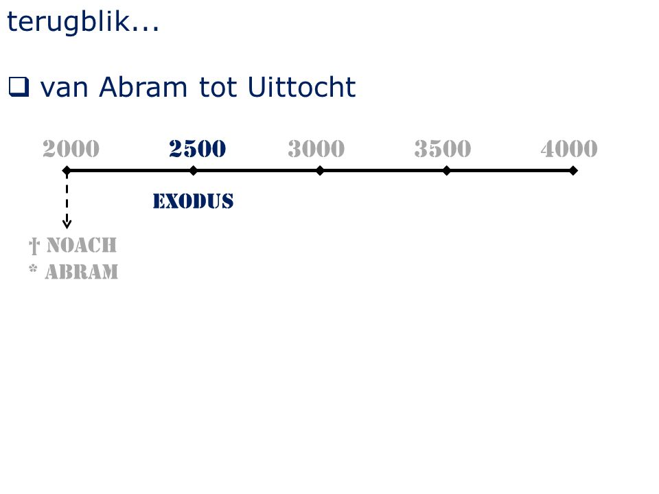 terugblik...  van Abram tot Uittocht † Noach * Abram 2000 Exodus 2500300035004000