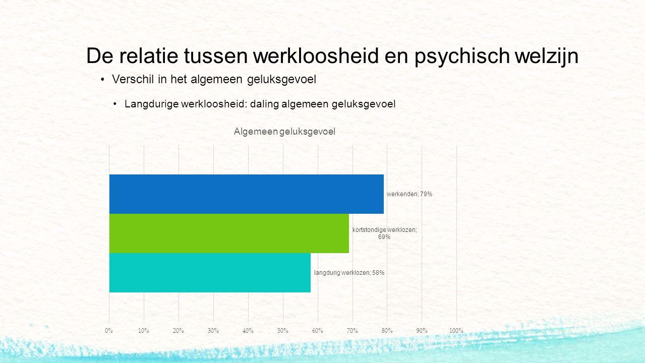 De relatie tussen werkloosheid en psychisch welzijn Verschil in het algemeen geluksgevoel Langdurige werkloosheid: daling algemeen geluksgevoel