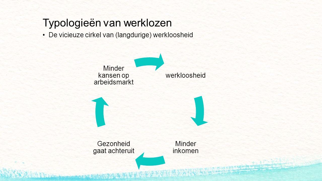 Typologieën van werklozen De vicieuze cirkel van (langdurige) werkloosheid werkloosheid Minder inkomen Gezonheid gaat achteruit Minder kansen op arbeidsmarkt