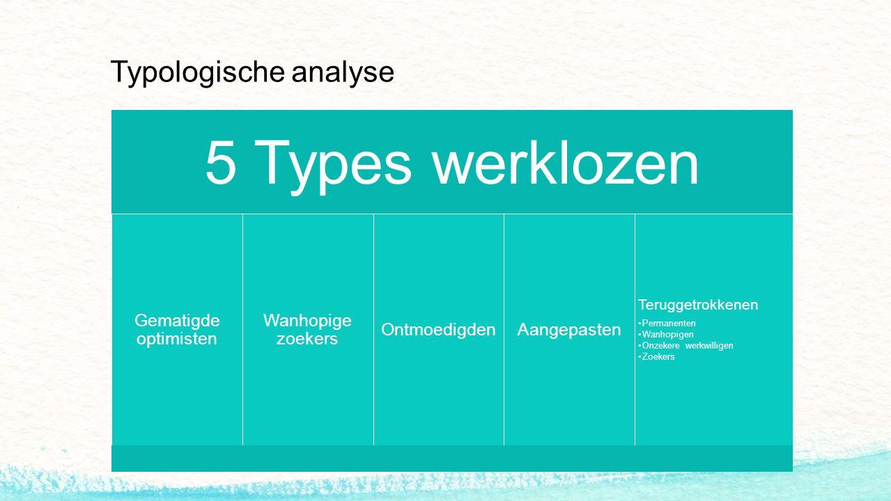 Typologische analyse 5 Types werklozen Gematigde optimisten Wanhopige zoekers OntmoedigdenAangepasten Teruggetrokkenen Permanenten Wanhopigen Onzekere werkwilligen Zoekers
