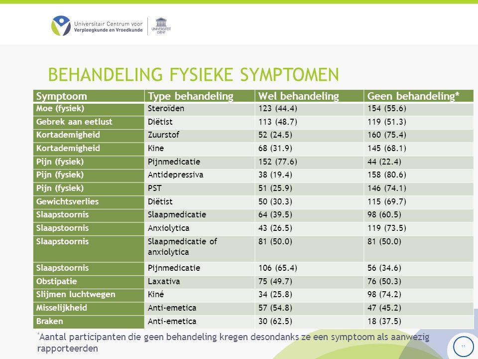 BEHANDELING FYSIEKE SYMPTOMEN 11 SymptoomType behandelingWel behandelingGeen behandeling* Moe (fysiek)Steroïden123 (44.4)154 (55.6) Gebrek aan eetlustDiëtist113 (48.7)119 (51.3) KortademigheidZuurstof52 (24.5)160 (75.4) KortademigheidKine68 (31.9)145 (68.1) Pijn (fysiek)Pijnmedicatie152 (77.6)44 (22.4) Pijn (fysiek)Antidepressiva38 (19.4)158 (80.6) Pijn (fysiek)PST51 (25.9)146 (74.1) GewichtsverliesDiëtist50 (30.3)115 (69.7) SlaapstoornisSlaapmedicatie64 (39.5)98 (60.5) SlaapstoornisAnxiolytica43 (26.5)119 (73.5) SlaapstoornisSlaapmedicatie of anxiolytica 81 (50.0) SlaapstoornisPijnmedicatie106 (65.4)56 (34.6) ObstipatieLaxativa75 (49.7)76 (50.3) Slijmen luchtwegenKiné34 (25.8)98 (74.2) MisselijkheidAnti-emetica57 (54.8)47 (45.2) BrakenAnti-emetica30 (62.5)18 (37.5) * Aantal participanten die geen behandeling kregen desondanks ze een symptoom als aanwezig rapporteerden