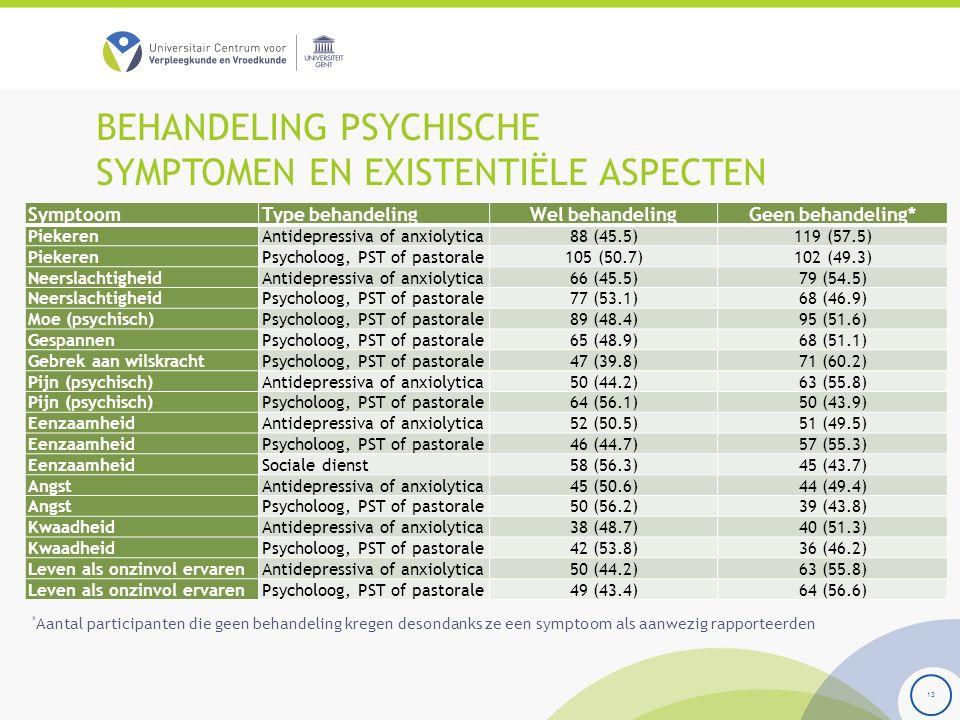 BEHANDELING PSYCHISCHE SYMPTOMEN EN EXISTENTIËLE ASPECTEN 13 SymptoomType behandelingWel behandelingGeen behandeling* PiekerenAntidepressiva of anxiolytica88 (45.5)119 (57.5) PiekerenPsycholoog, PST of pastorale105 (50.7)102 (49.3) NeerslachtigheidAntidepressiva of anxiolytica66 (45.5)79 (54.5) NeerslachtigheidPsycholoog, PST of pastorale77 (53.1)68 (46.9) Moe (psychisch)Psycholoog, PST of pastorale89 (48.4)95 (51.6) GespannenPsycholoog, PST of pastorale65 (48.9)68 (51.1) Gebrek aan wilskrachtPsycholoog, PST of pastorale47 (39.8)71 (60.2) Pijn (psychisch)Antidepressiva of anxiolytica50 (44.2)63 (55.8) Pijn (psychisch)Psycholoog, PST of pastorale64 (56.1)50 (43.9) EenzaamheidAntidepressiva of anxiolytica52 (50.5)51 (49.5) EenzaamheidPsycholoog, PST of pastorale46 (44.7)57 (55.3) EenzaamheidSociale dienst58 (56.3)45 (43.7) AngstAntidepressiva of anxiolytica45 (50.6)44 (49.4) AngstPsycholoog, PST of pastorale50 (56.2)39 (43.8) KwaadheidAntidepressiva of anxiolytica38 (48.7)40 (51.3) KwaadheidPsycholoog, PST of pastorale42 (53.8)36 (46.2) Leven als onzinvol ervarenAntidepressiva of anxiolytica50 (44.2)63 (55.8) Leven als onzinvol ervarenPsycholoog, PST of pastorale49 (43.4)64 (56.6) * Aantal participanten die geen behandeling kregen desondanks ze een symptoom als aanwezig rapporteerden