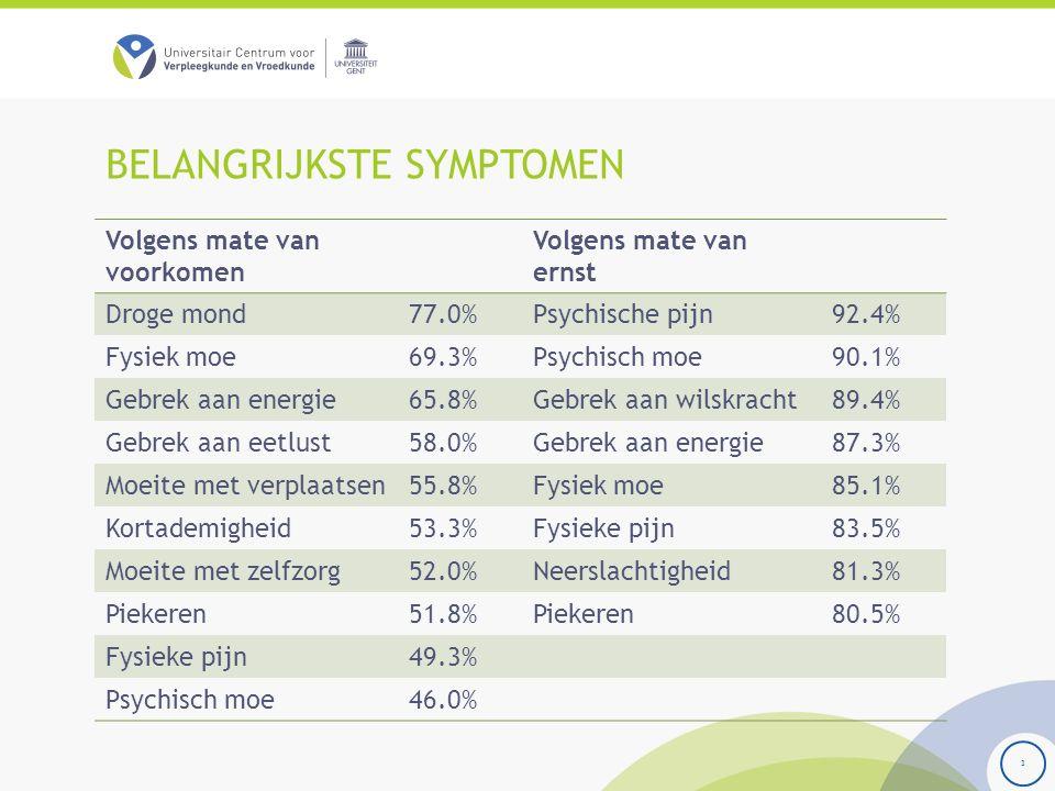 BELANGRIJKSTE SYMPTOMEN Volgens mate van voorkomen Volgens mate van ernst Droge mond77.0%Psychische pijn92.4% Fysiek moe69.3%Psychisch moe90.1% Gebrek aan energie65.8%Gebrek aan wilskracht89.4% Gebrek aan eetlust58.0%Gebrek aan energie87.3% Moeite met verplaatsen55.8%Fysiek moe85.1% Kortademigheid53.3%Fysieke pijn83.5% Moeite met zelfzorg52.0%Neerslachtigheid81.3% Piekeren51.8%Piekeren80.5% Fysieke pijn49.3% Psychisch moe46.0% 3