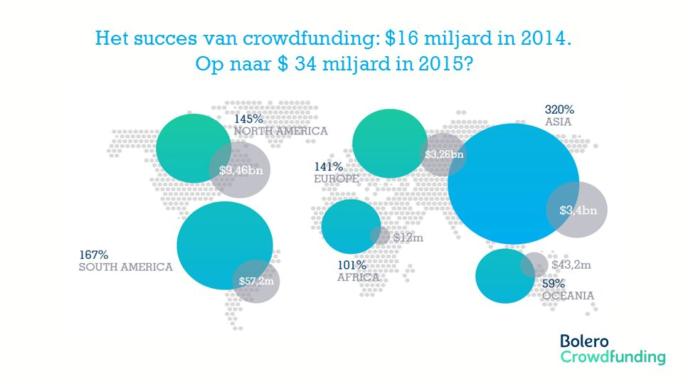 Member of the KBC group Het succes van crowdfunding: $16 miljard in 2014. Op naar $ 34 miljard in 2015?