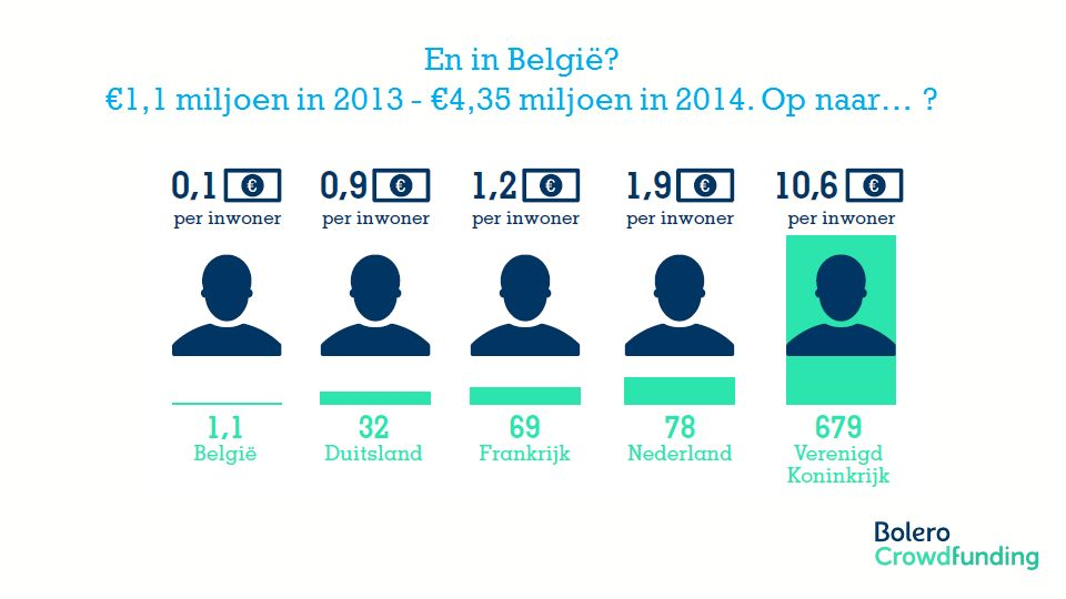 Member of the KBC group En in België? €1,1 miljoen in 2013 - €4,35 miljoen in 2014. Op naar… ?