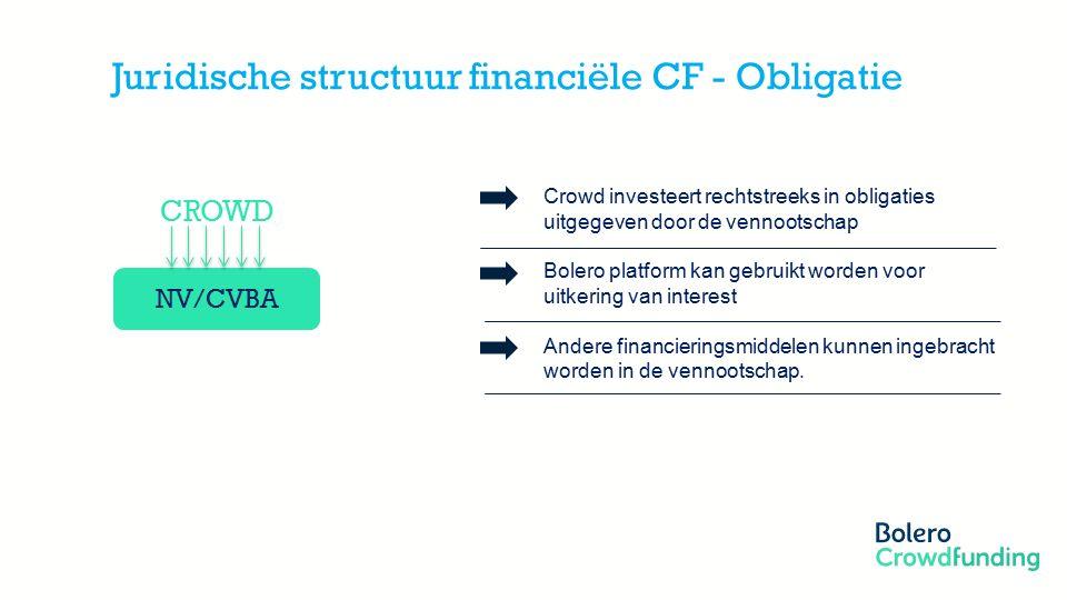 Member of the KBC group Juridische structuur financiële CF - Obligatie NV/CVBA CROWD Crowd investeert rechtstreeks in obligaties uitgegeven door de vennootschap Bolero platform kan gebruikt worden voor uitkering van interest Andere financieringsmiddelen kunnen ingebracht worden in de vennootschap.