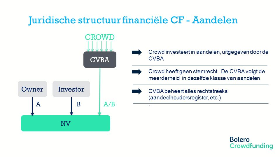 Member of the KBC group Juridische structuur financiële CF - Aandelen NV CVBA Owner CROWD Investor A/B A B Crowd investeert in aandelen, uitgegeven door de CVBA Crowd heeft geen stemrecht.
