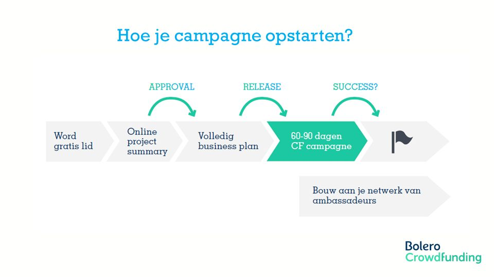 Member of the KBC group Hoe je campagne opstarten?