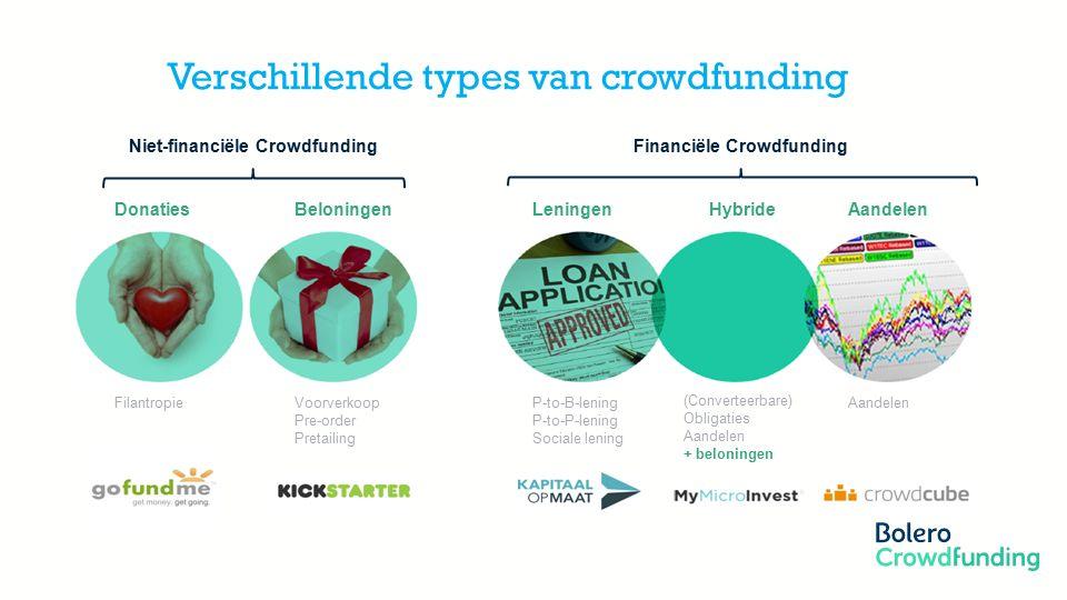 Verschillende types van crowdfunding DonatiesBeloningenLeningenHybrideAandelen Niet-financiële CrowdfundingFinanciële Crowdfunding FilantropieVoorverkoop Pre-order Pretailing P-to-B-lening P-to-P-lening Sociale lening (Converteerbare) Obligaties Aandelen + beloningen Aandelen