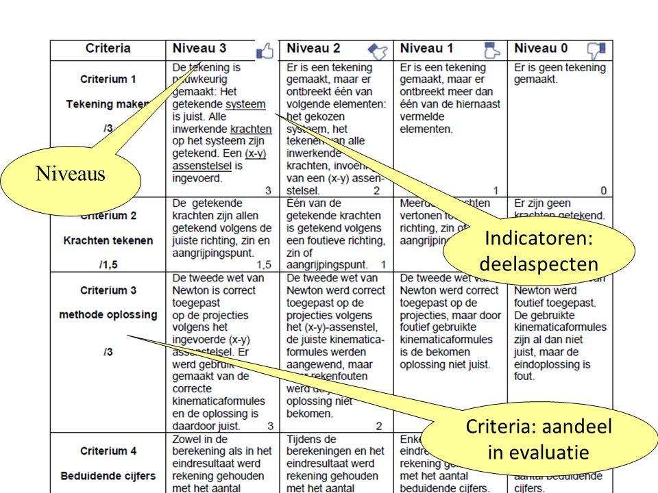 Criteria: aandeel in evaluatie Indicatoren: deelaspecten Niveaus