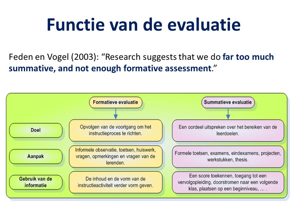 "Functie van de evaluatie Feden en Vogel (2003): ""Research suggests that we do far too much summative, and not enough formative assessment."""