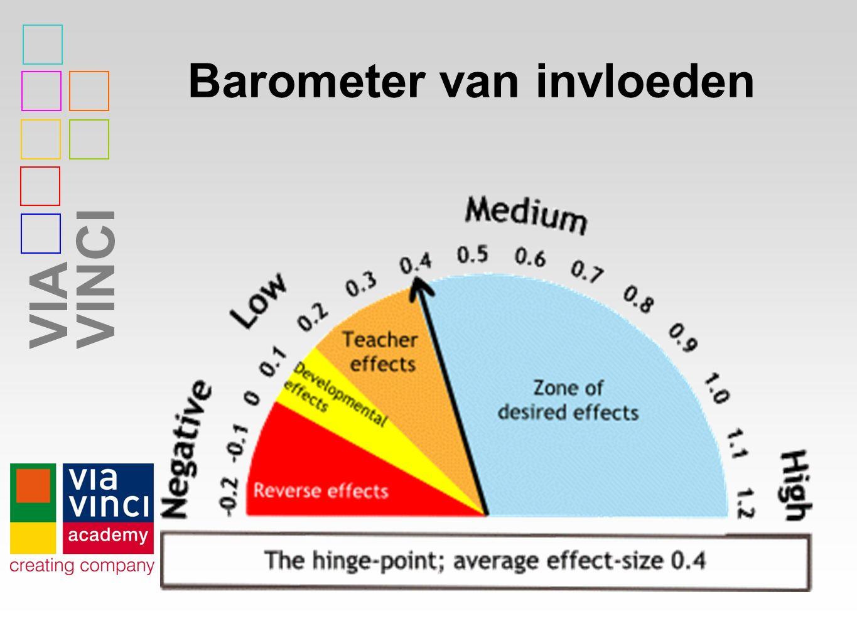 VIAVINCI Barometer van invloeden