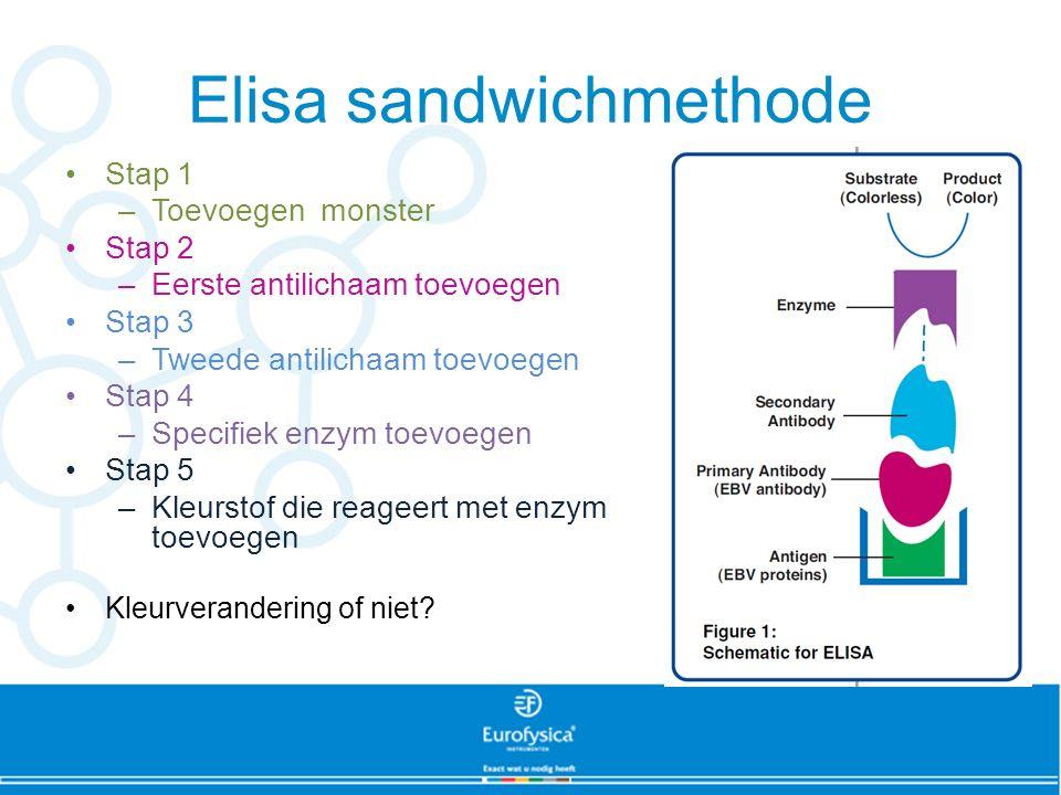 Elisa sandwichmethode Stap 1 –Toevoegen monster Stap 2 –Eerste antilichaam toevoegen Stap 3 –Tweede antilichaam toevoegen Stap 4 –Specifiek enzym toevoegen Stap 5 –Kleurstof die reageert met enzym toevoegen Kleurverandering of niet