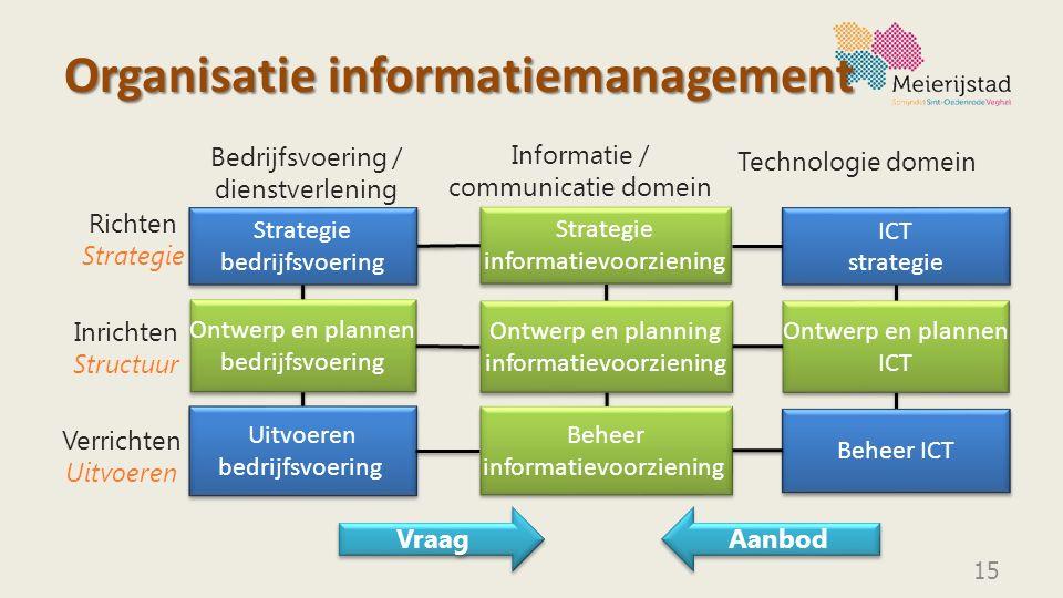 Organisatie informatiemanagement 15 Strategie bedrijfsvoering Uitvoeren bedrijfsvoering Beheer ICT ICT strategie ICT strategie Ontwerp en planning inf