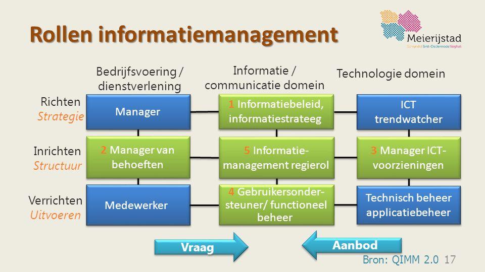 Rollen informatiemanagement 17 Manager Medewerker Technisch beheer applicatiebeheer ICT trendwatcher ICT trendwatcher 5 Informatie- management regiero