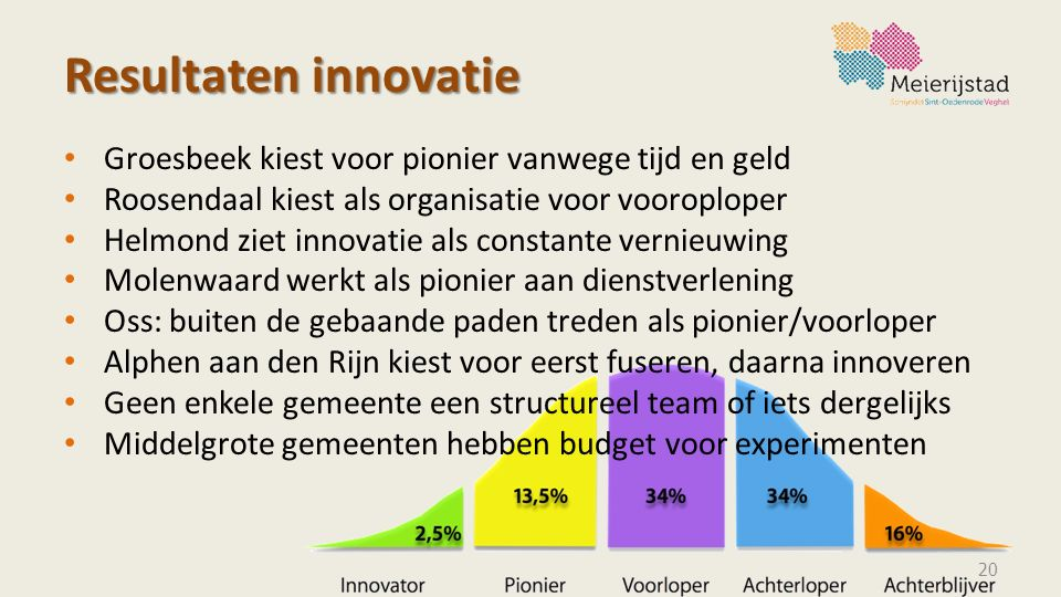 Resultaten innovatie Groesbeek kiest voor pionier vanwege tijd en geld Roosendaal kiest als organisatie voor vooroploper Helmond ziet innovatie als co