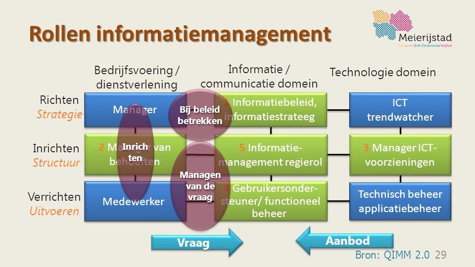 Rollen informatiemanagement 29 Manager Medewerker Technisch beheer applicatiebeheer ICT trendwatcher ICT trendwatcher 5 Informatie- management regiero