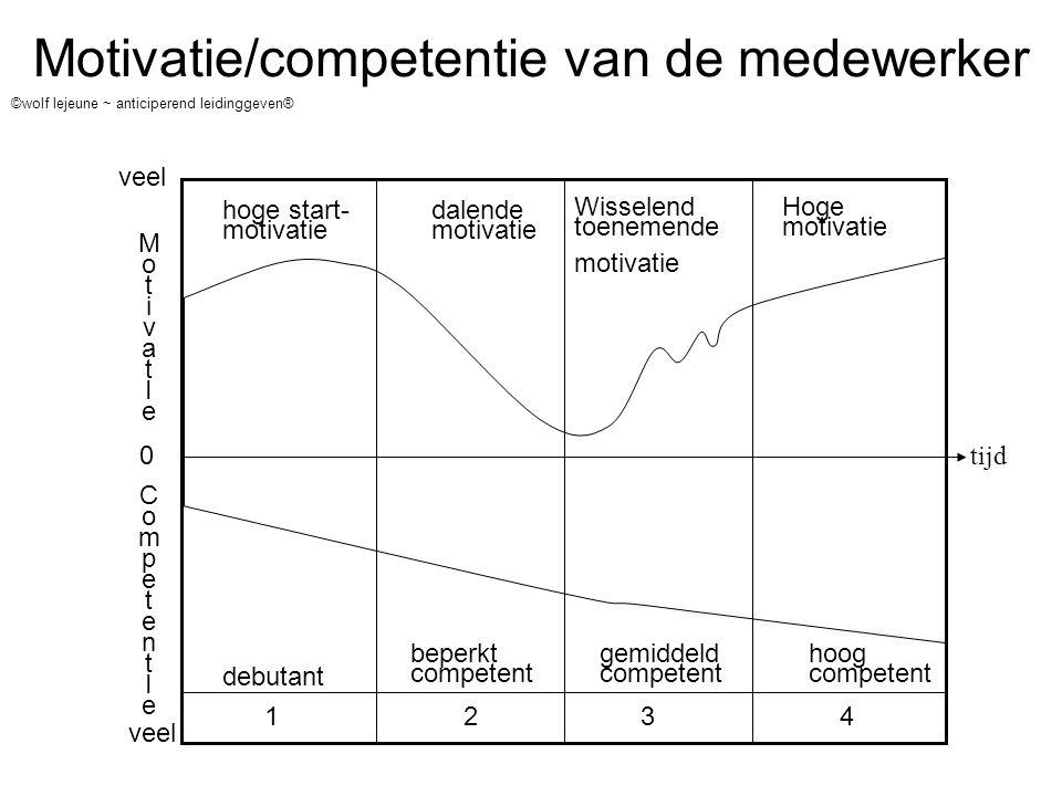 Motivatie/competentie van de medewerker ©wolf lejeune ~ anticiperend leidinggeven® tijd 1234 MotivatIeMotivatIe CompetentIeCompetentIe hoge start- mot