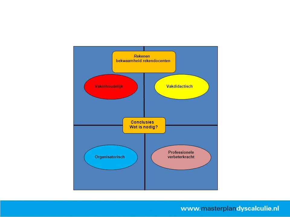 Conclusies Wat is nodig? Vakdidactisch Organisatorisch Vakinhoudelijk Professionele verbeterkracht Rekenen bekwaamheid rekendocenten