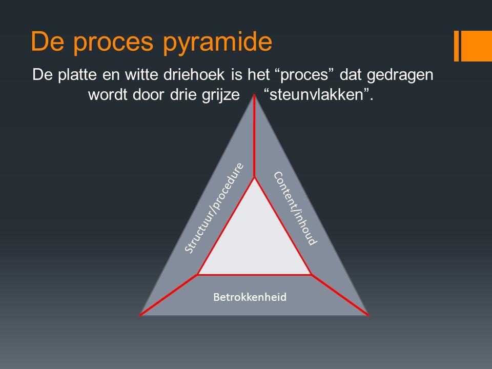 """De proces pyramide De platte en witte driehoek is het """"proces"""" dat gedragen wordt door drie grijze """"steunvlakken"""". Structuur/procedure Content/inhoud"""