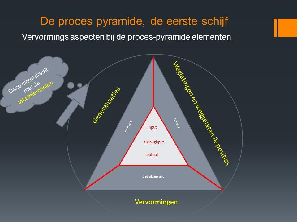 De proces pyramide, de eerste schijf Vervormings aspecten bij de proces-pyramide elementen input throughput output Structuur Content Betrokkenheid Ver