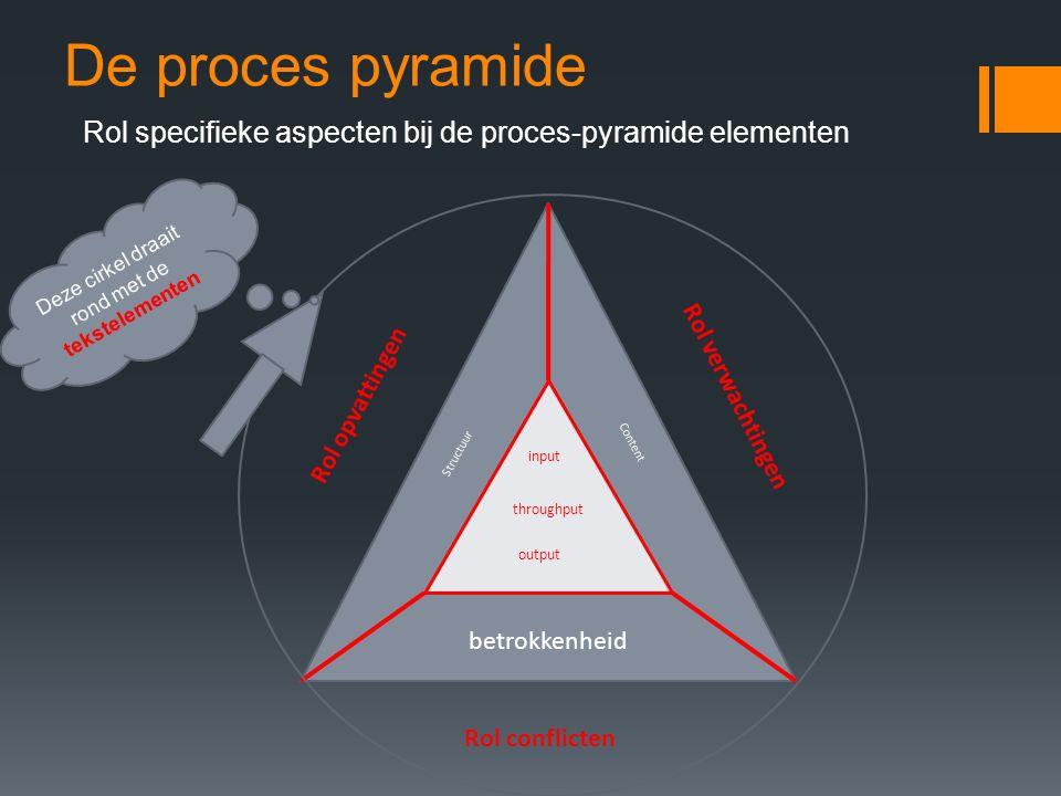 De proces pyramide Rol specifieke aspecten bij de proces-pyramide elementen input throughput output Structuur Content betrokkenheid Rol verwachtingen