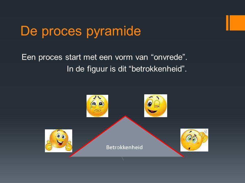 """De proces pyramide Een proces start met een vorm van """"onvrede"""". In de figuur is dit """"betrokkenheid"""". Betrokkenheid"""