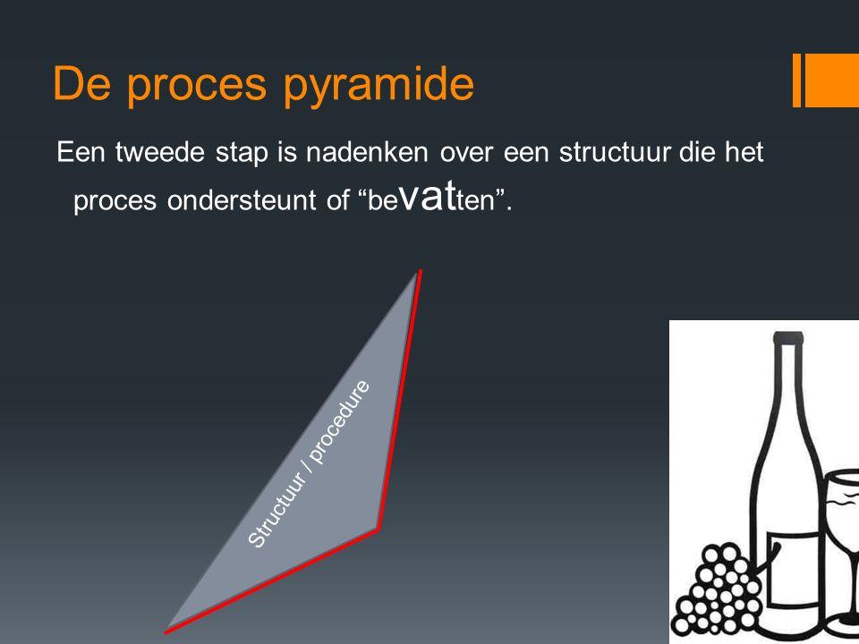 """De proces pyramide Een tweede stap is nadenken over een structuur die het proces ondersteunt of """"be vat ten"""". Structuur / procedure"""