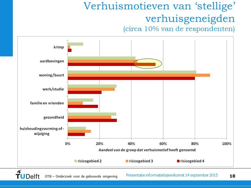 Presentatie informatiebijeenkomst 14 september 2015 OTB – Onderzoek voor de gebouwde omgeving 18 Verhuismotieven van 'stellige' verhuisgeneigden (circa 10% van de respondenten)