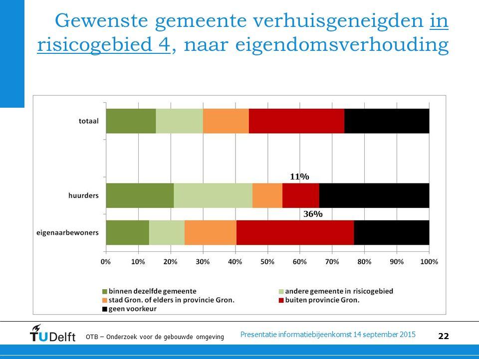 Presentatie informatiebijeenkomst 14 september 2015 OTB – Onderzoek voor de gebouwde omgeving 22 Gewenste gemeente verhuisgeneigden in risicogebied 4, naar eigendomsverhouding 11% 36%
