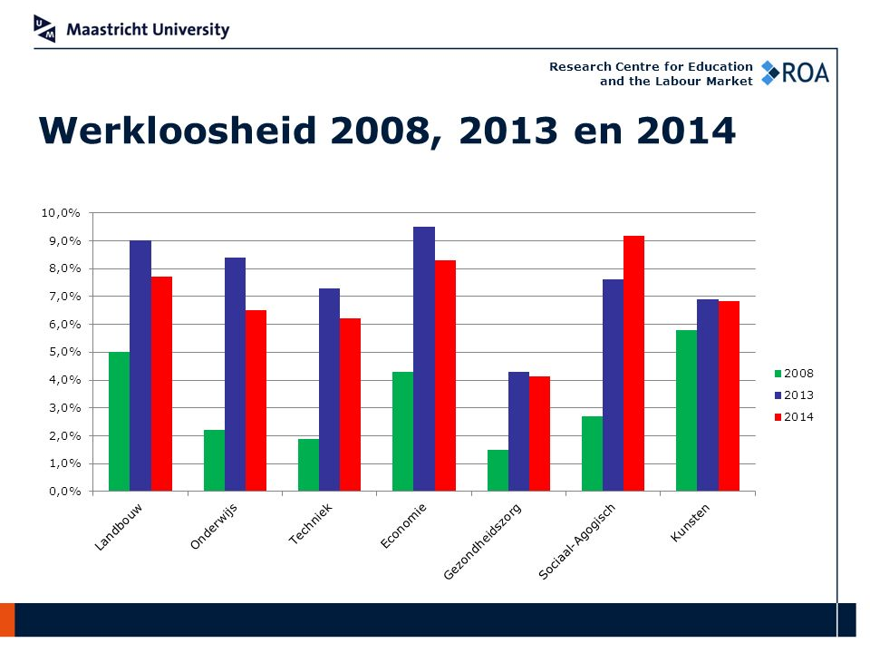 Research Centre for Education and the Labour Market Werkloosheid 2008, 2013 en 2014