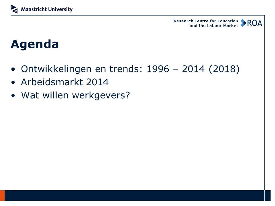 Ontwikkelingen en trends: 1996 – 2014 (2018) Arbeidsmarkt 2014 Wat willen werkgevers Agenda