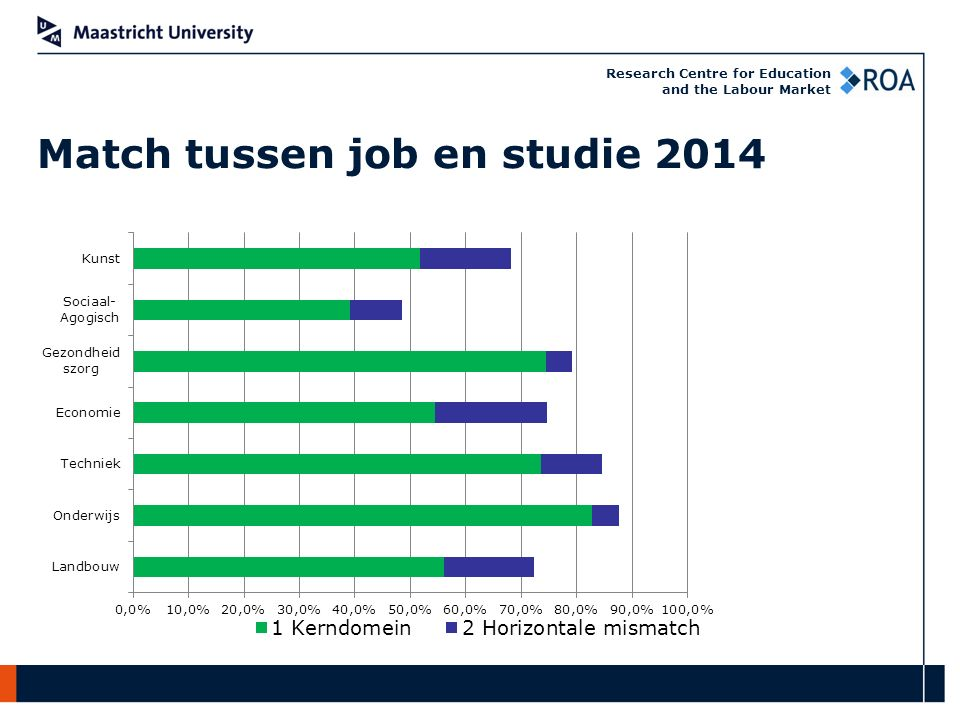 Research Centre for Education and the Labour Market Match tussen job en studie 2014