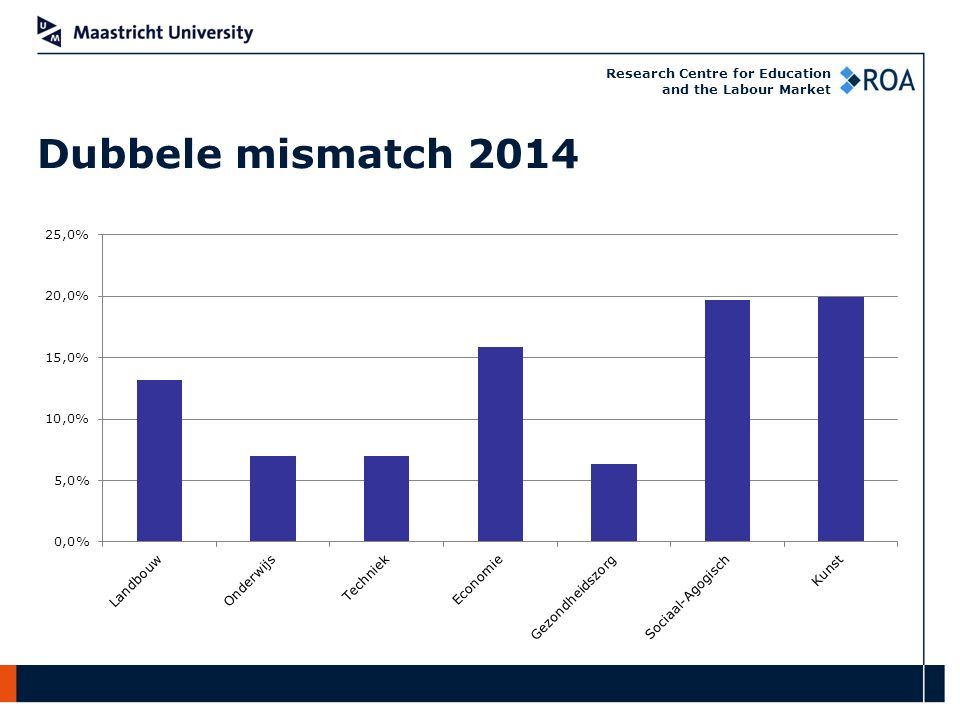 Research Centre for Education and the Labour Market Dubbele mismatch 2014