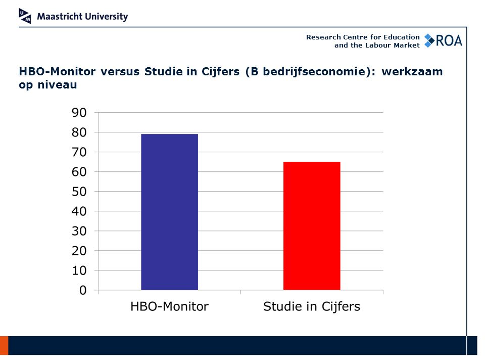 Research Centre for Education and the Labour Market HBO-Monitor versus Studie in Cijfers (B bedrijfseconomie): werkzaam op niveau