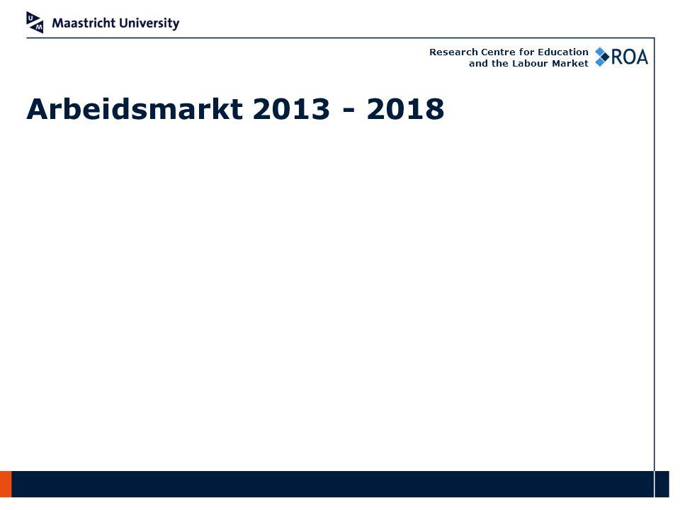 Research Centre for Education and the Labour Market Deel 2: Werkgeversonderzoek